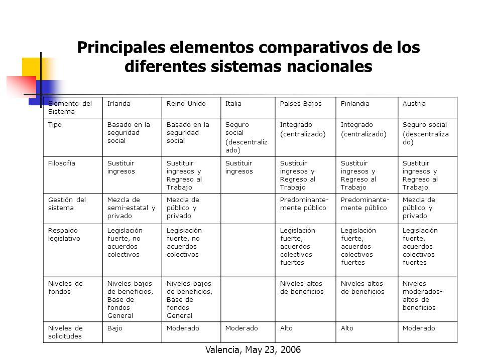 Principales elementos comparativos de los diferentes sistemas nacionales