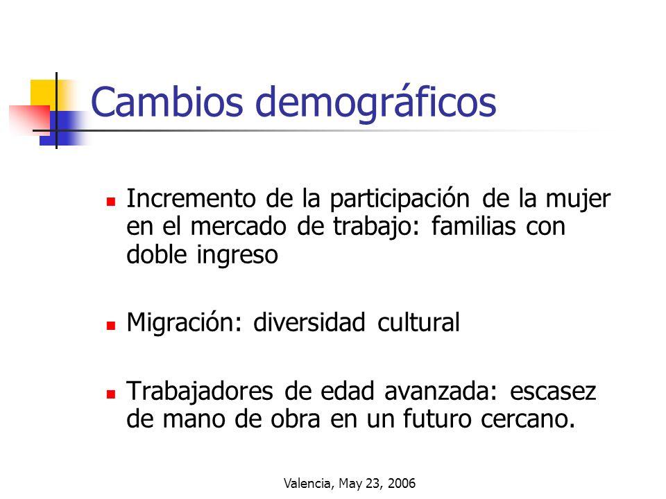 Cambios demográficos Incremento de la participación de la mujer en el mercado de trabajo: familias con doble ingreso.
