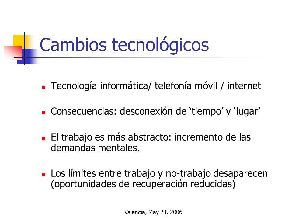 Cambios tecnológicos Tecnología informática/ telefonía móvil / internet. Consecuencias: desconexión de 'tiempo' y 'lugar'