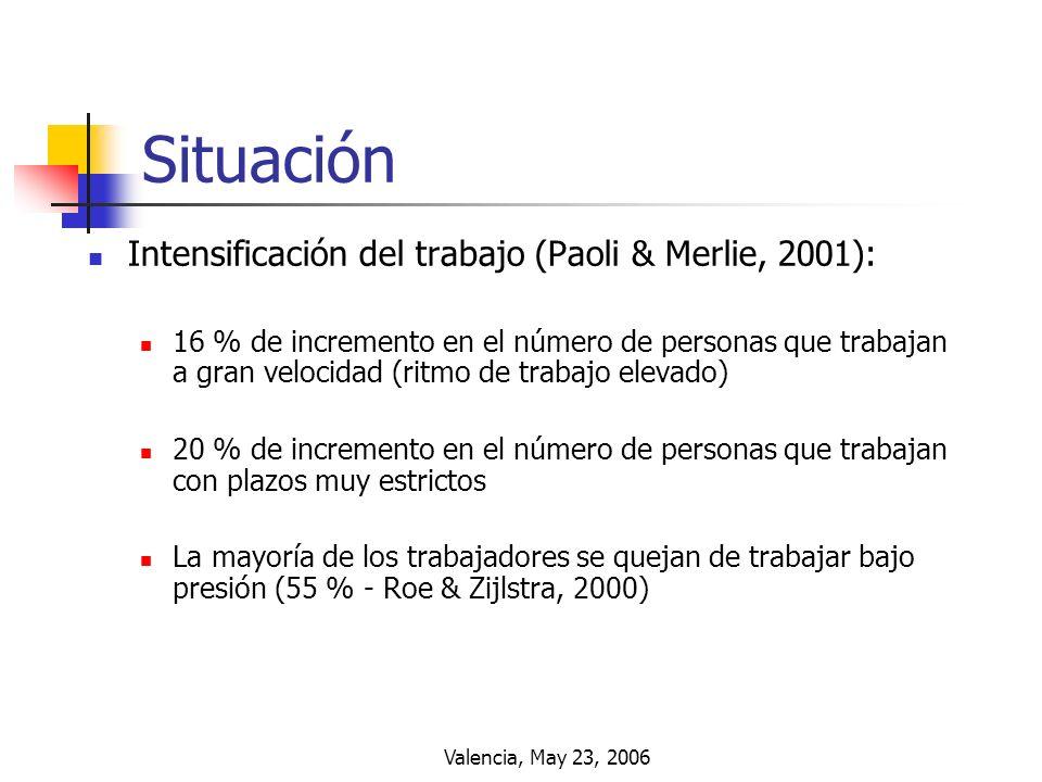 Situación Intensificación del trabajo (Paoli & Merlie, 2001):