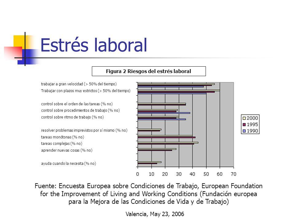 Figura 2 Riesgos del estrés laboral