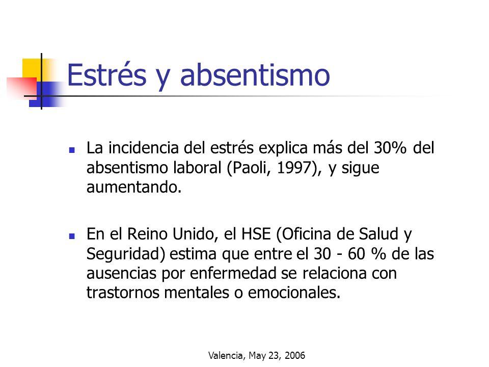 Estrés y absentismo La incidencia del estrés explica más del 30% del absentismo laboral (Paoli, 1997), y sigue aumentando.