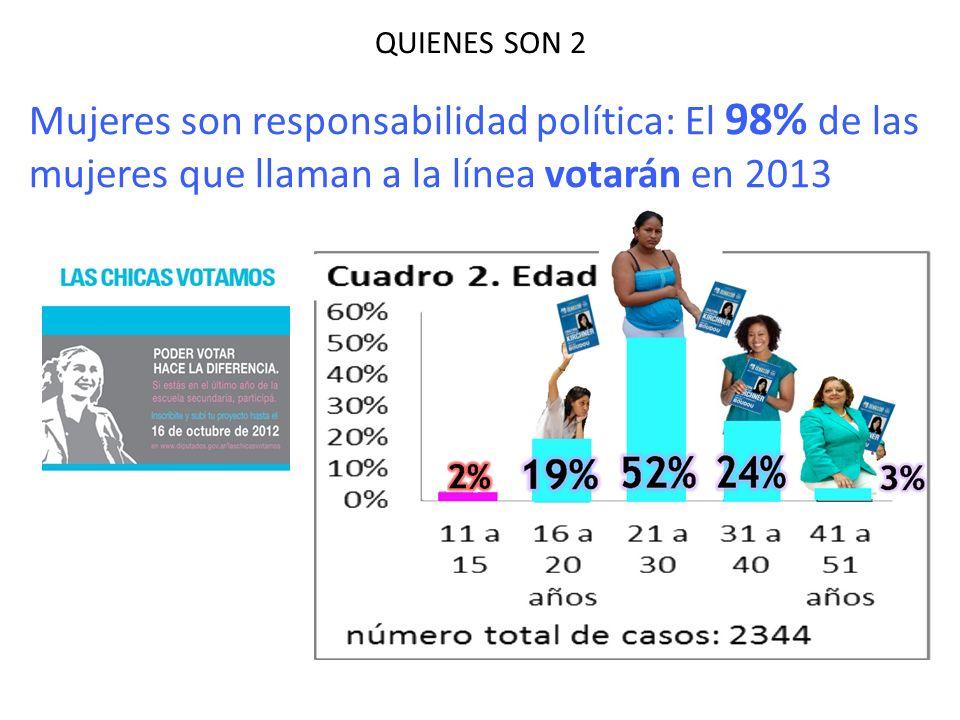 QUIENES SON 2 Mujeres son responsabilidad política: El 98% de las mujeres que llaman a la línea votarán en 2013.