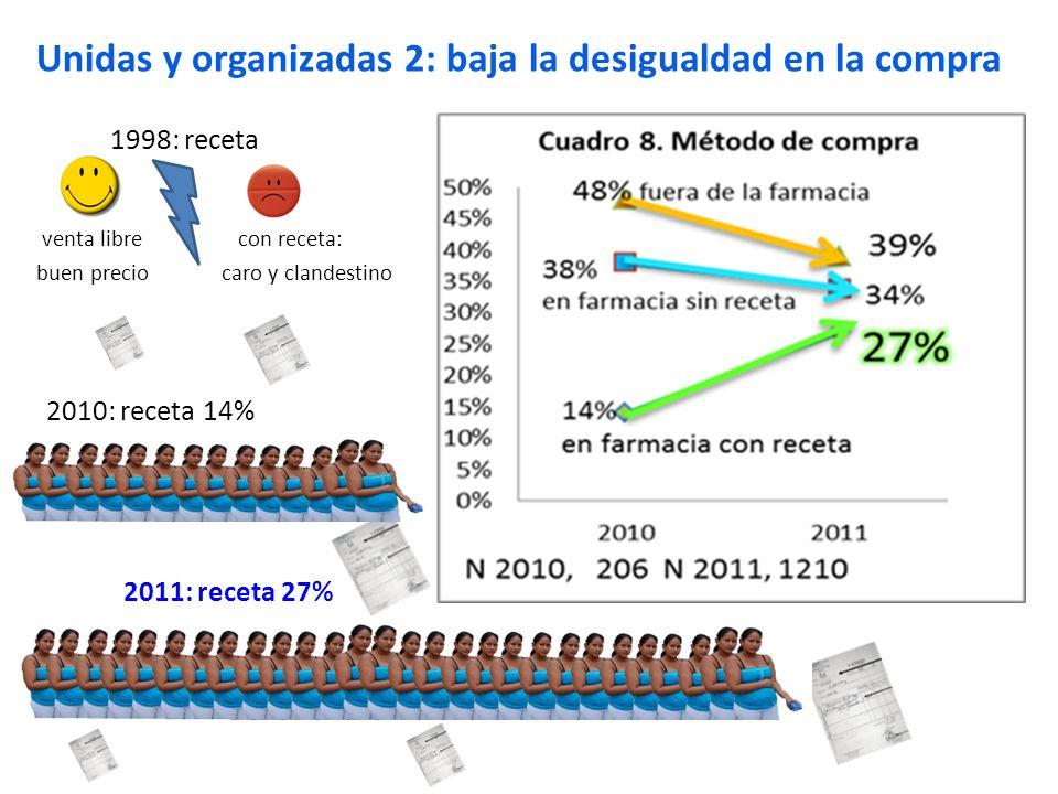 Unidas y organizadas 2: baja la desigualdad en la compra
