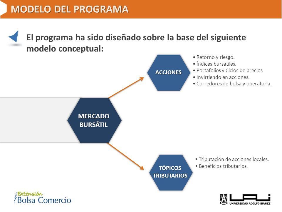 MODELO DEL PROGRAMA El programa ha sido diseñado sobre la base del siguiente modelo conceptual: • Retorno y riesgo.