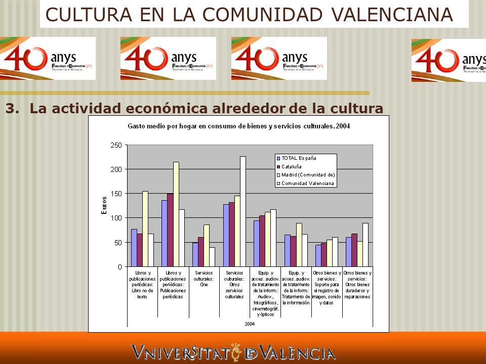 CULTURA EN LA COMUNIDAD VALENCIANA