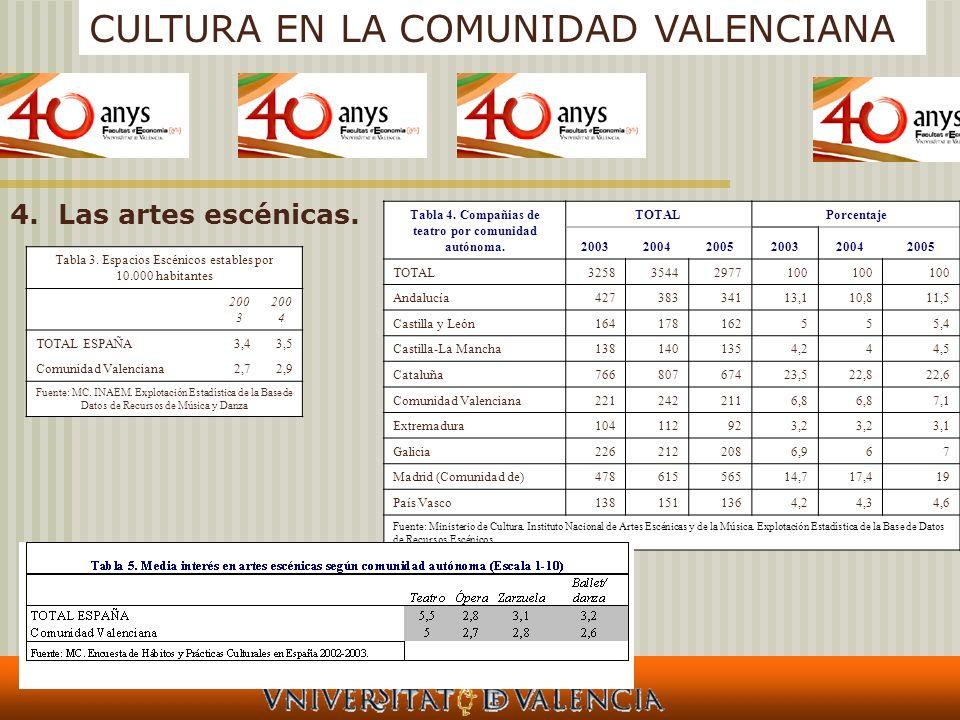 Tabla 4. Compañias de teatro por comunidad autónoma.