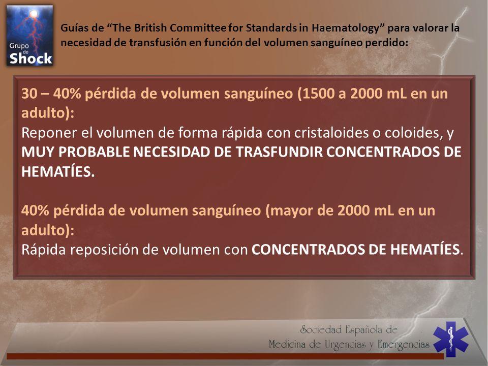30 – 40% pérdida de volumen sanguíneo (1500 a 2000 mL en un adulto):