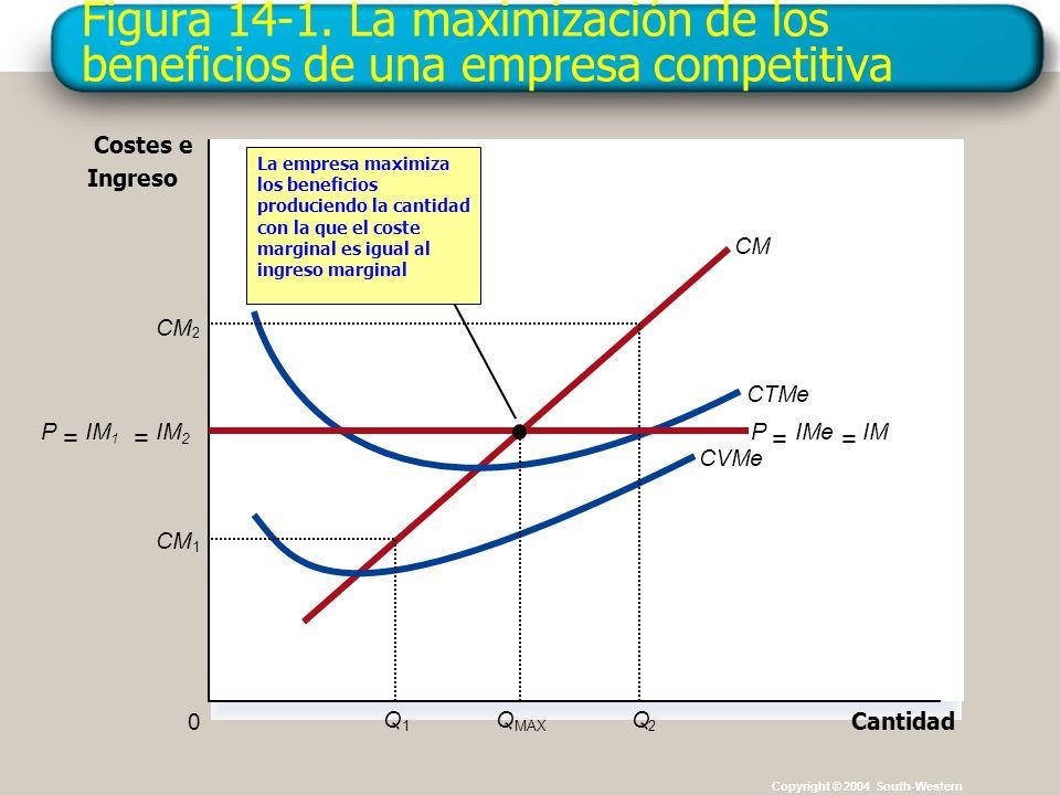 Figura 14-1. La maximización de los beneficios de una empresa competitiva