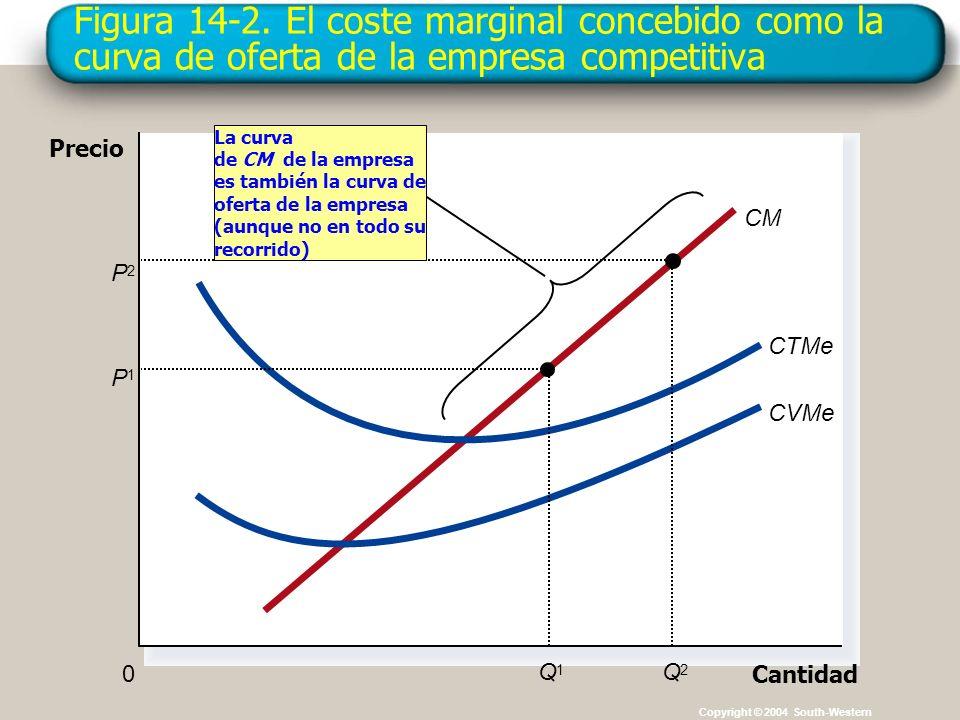 Figura 14-2. El coste marginal concebido como la curva de oferta de la empresa competitiva