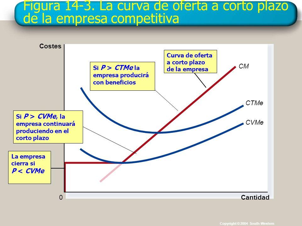 Figura 14-3. La curva de oferta a corto plazo de la empresa competitiva