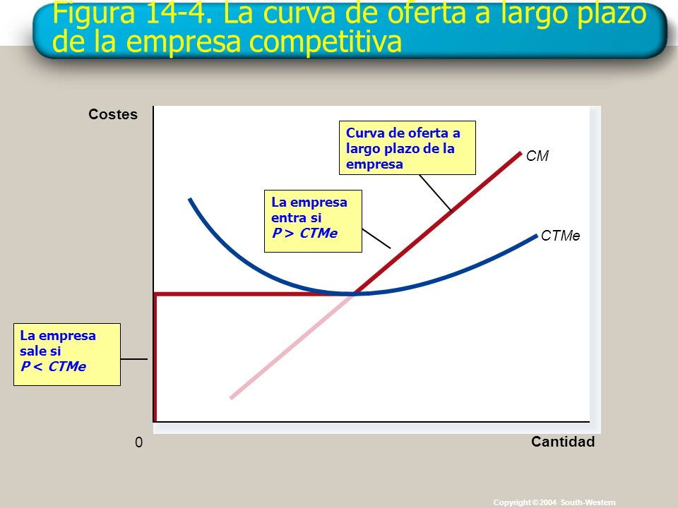 Figura 14-4. La curva de oferta a largo plazo de la empresa competitiva