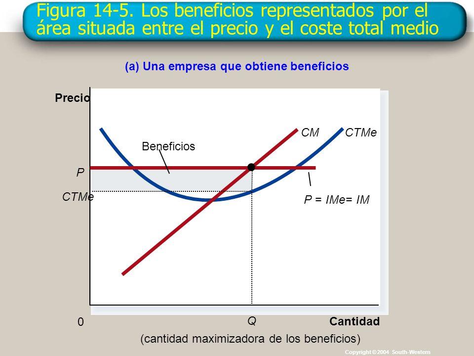 Figura 14-5. Los beneficios representados por el área situada entre el precio y el coste total medio