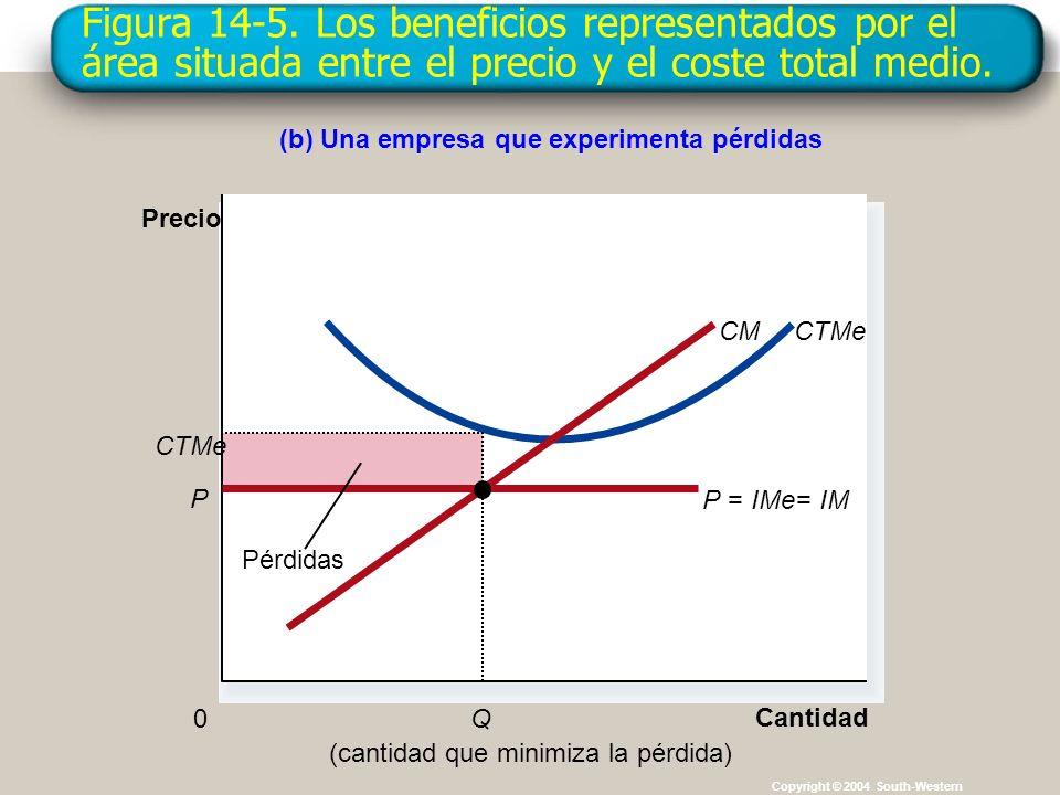 Figura 14-5. Los beneficios representados por el área situada entre el precio y el coste total medio.