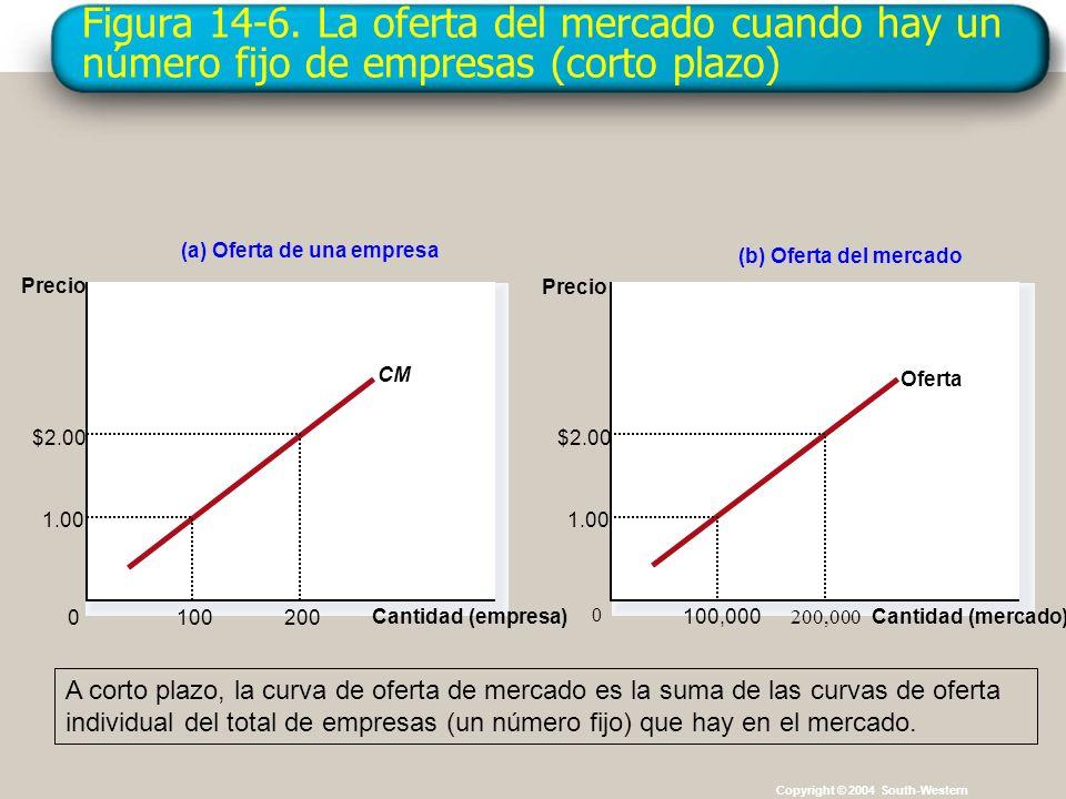Figura 14-6. La oferta del mercado cuando hay un número fijo de empresas (corto plazo)