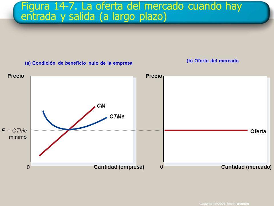 Figura 14-7. La oferta del mercado cuando hay entrada y salida (a largo plazo)