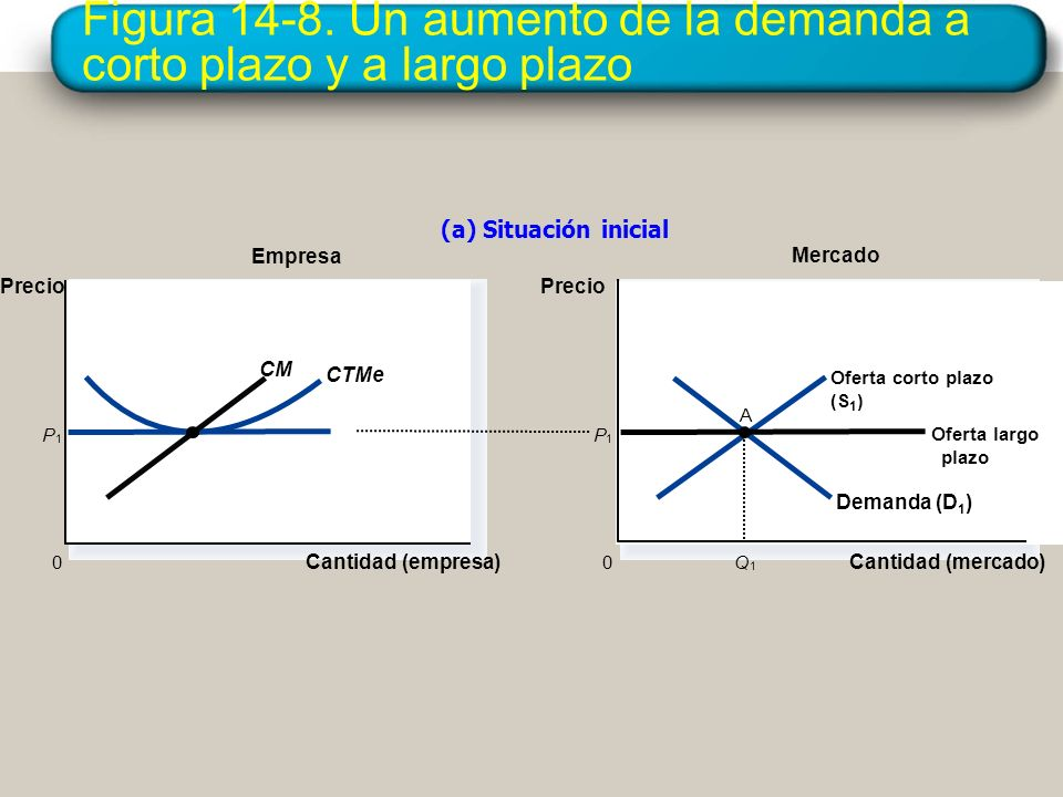 Figura 14-8. Un aumento de la demanda a corto plazo y a largo plazo
