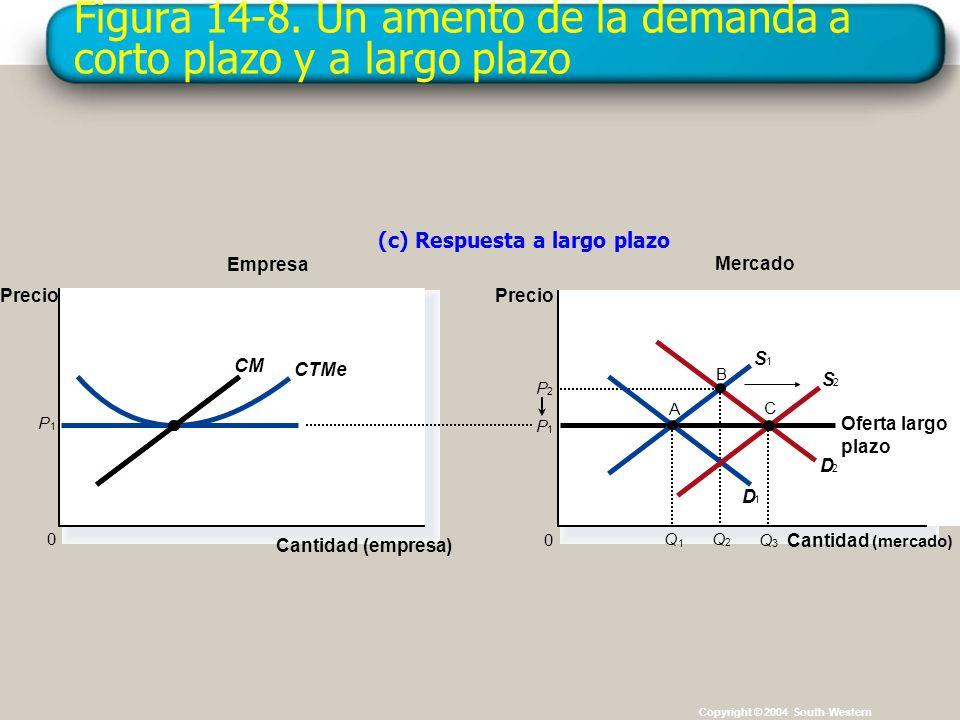 Figura 14-8. Un amento de la demanda a corto plazo y a largo plazo