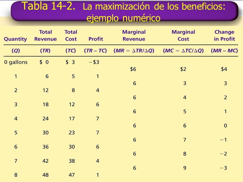 Tabla 14-2. La maximización de los beneficios: ejemplo numérico