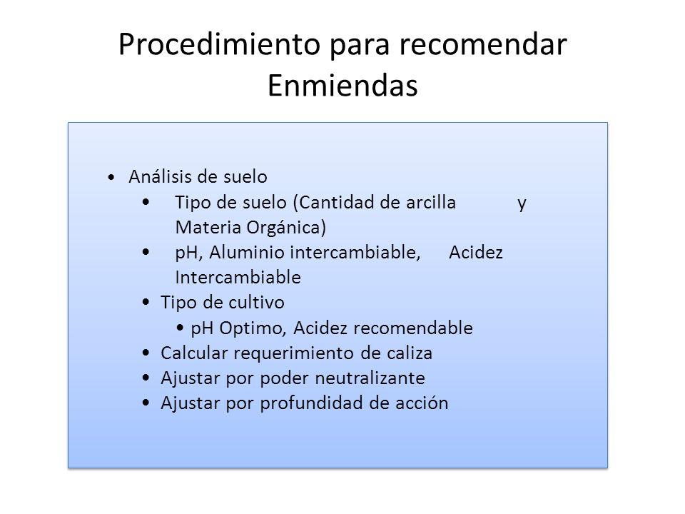 Procedimiento para recomendar Enmiendas