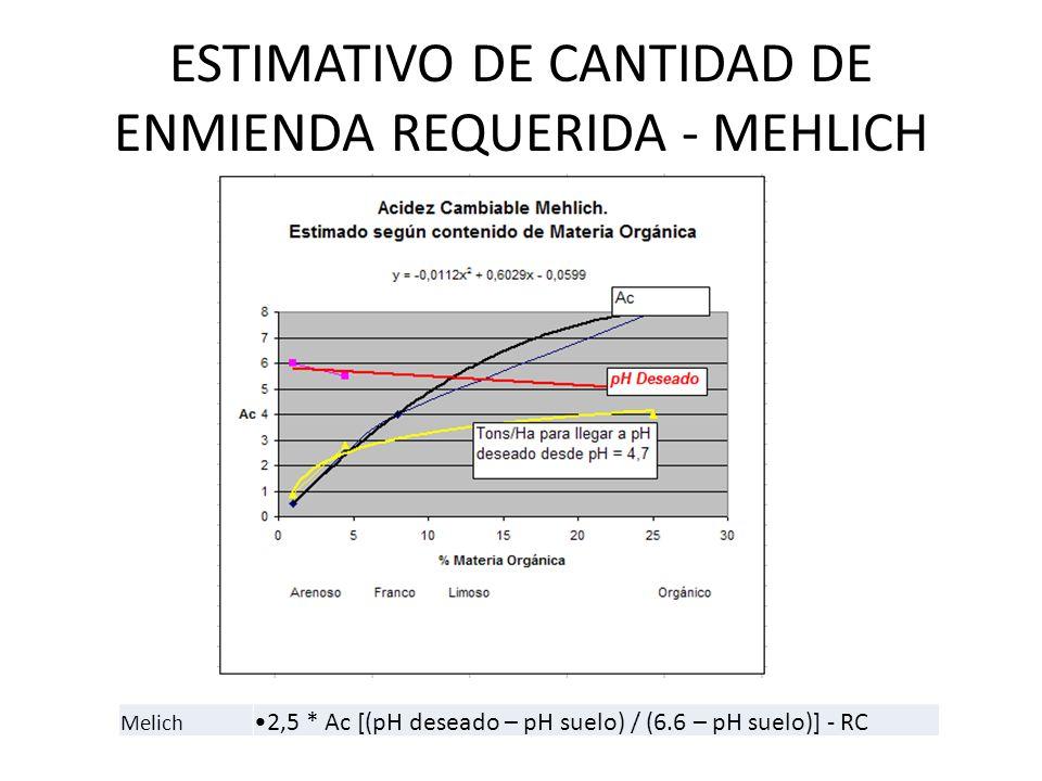 ESTIMATIVO DE CANTIDAD DE ENMIENDA REQUERIDA - MEHLICH