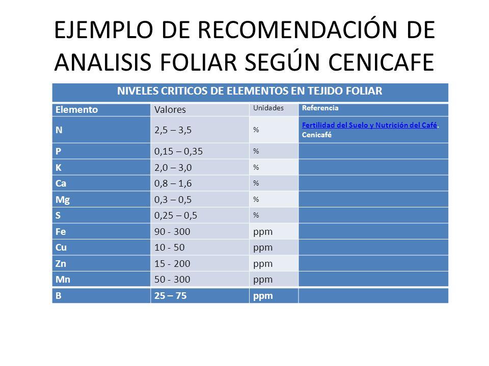 EJEMPLO DE RECOMENDACIÓN DE ANALISIS FOLIAR SEGÚN CENICAFE