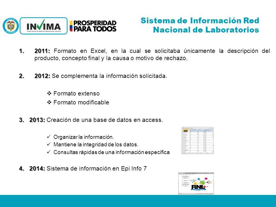 Sistema de Información Red Nacional de Laboratorios