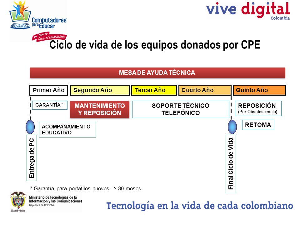 Ciclo de vida de los equipos donados por CPE