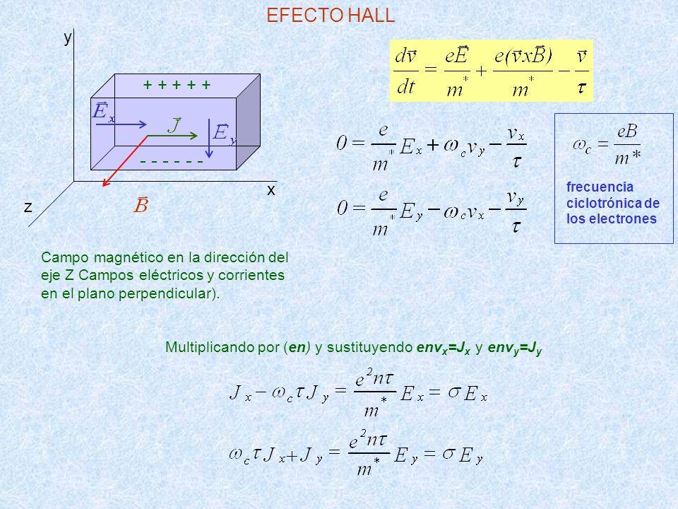 EFECTO HALL - - - - - - y + + + + + x z