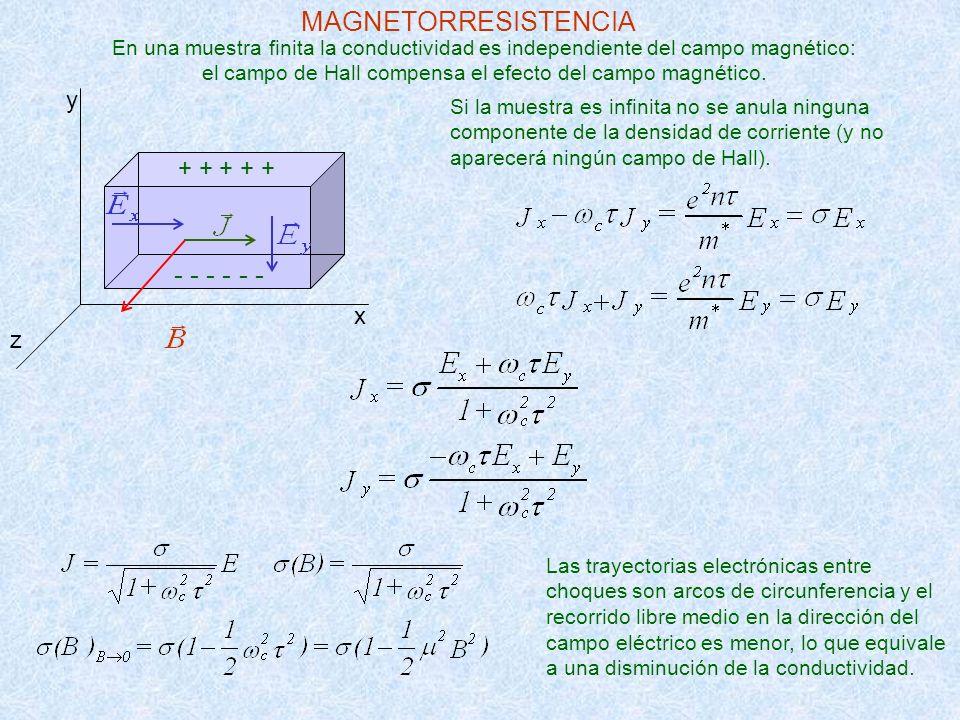 MAGNETORRESISTENCIA - - - - - - y + + + + + x z