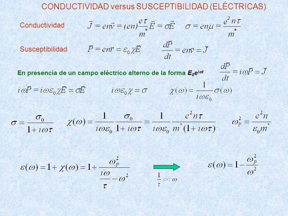 CONDUCTIVIDAD versus SUSCEPTIBILIDAD (ELÉCTRICAS)