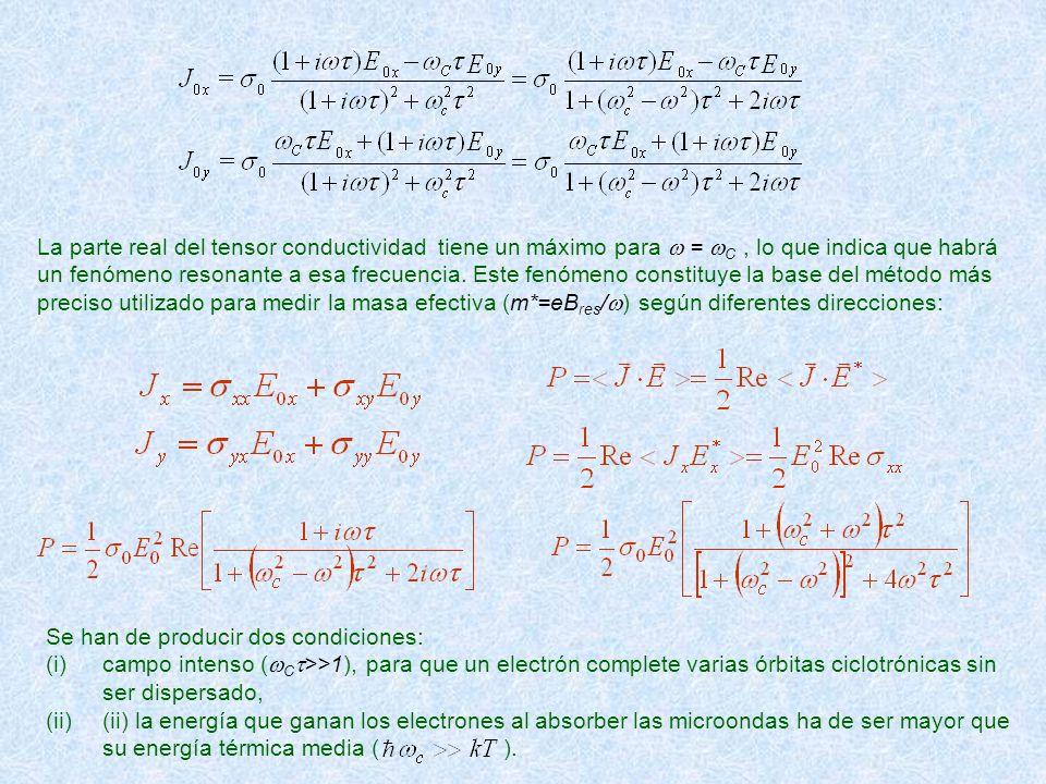 La parte real del tensor conductividad tiene un máximo para w = wC , lo que indica que habrá un fenómeno resonante a esa frecuencia. Este fenómeno constituye la base del método más preciso utilizado para medir la masa efectiva (m*=eBres/w) según diferentes direcciones: