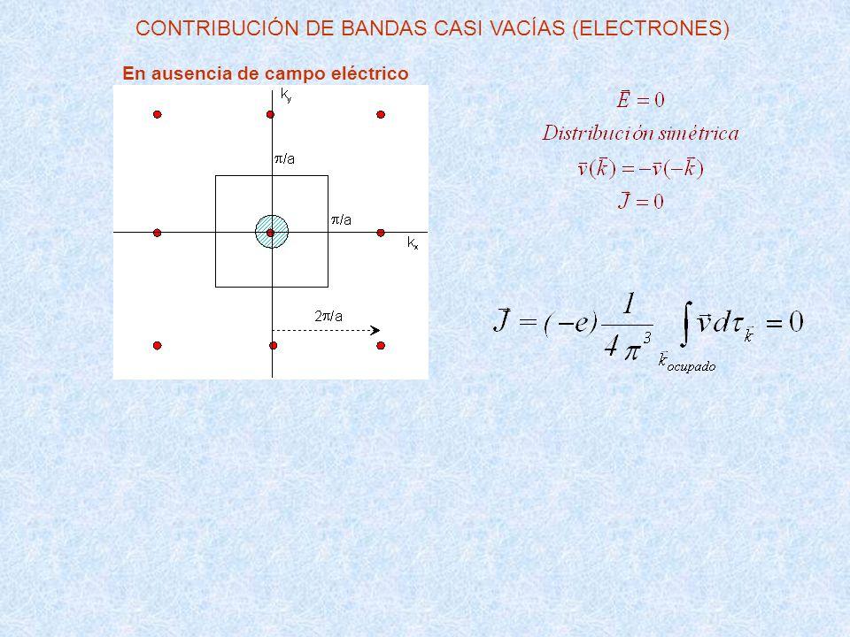 CONTRIBUCIÓN DE BANDAS CASI VACÍAS (ELECTRONES)