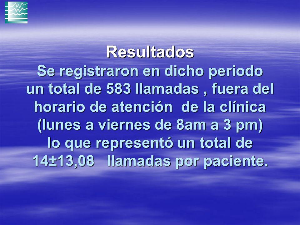 Resultados Se registraron en dicho periodo un total de 583 llamadas , fuera del horario de atención de la clínica (lunes a viernes de 8am a 3 pm) lo que representó un total de 14±13,08 llamadas por paciente.
