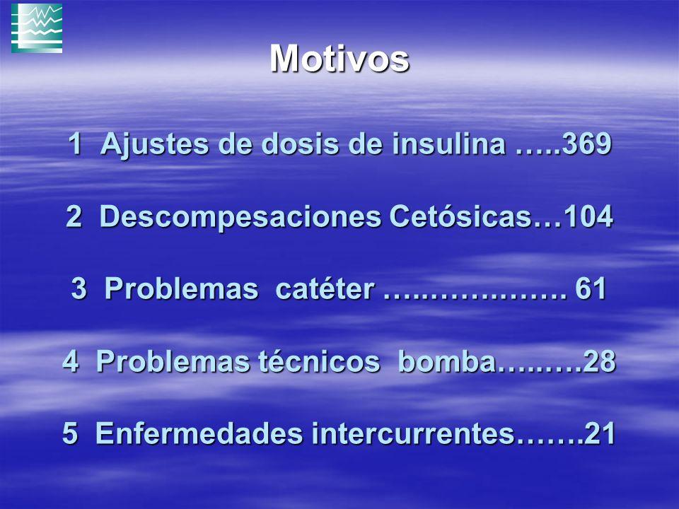 Motivos 1 Ajustes de dosis de insulina …
