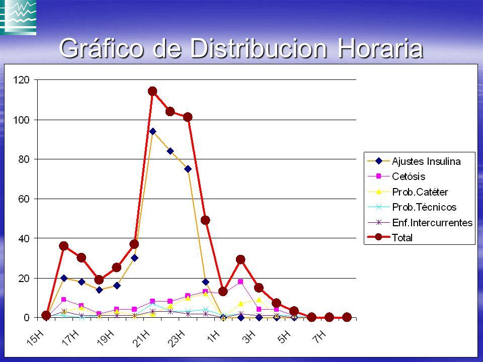 Gráfico de Distribucion Horaria