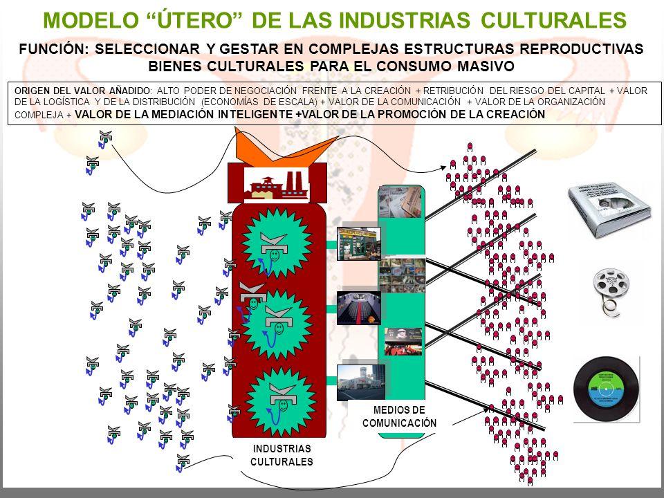 MODELO ÚTERO DE LAS INDUSTRIAS CULTURALES