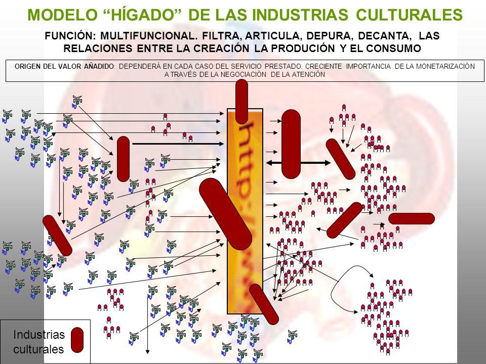 MODELO HÍGADO DE LAS INDUSTRIAS CULTURALES