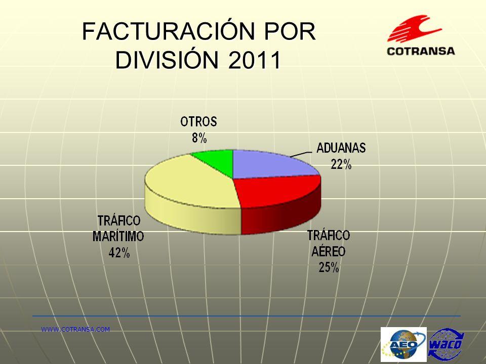 FACTURACIÓN POR DIVISIÓN 2011