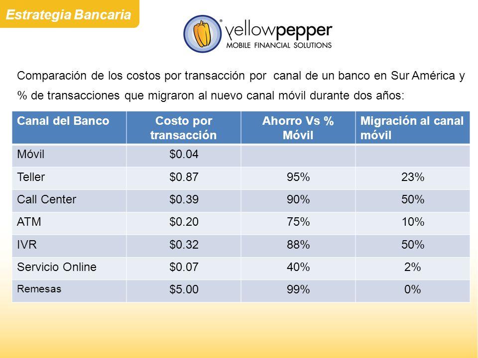 Estrategia Bancaria Comparación de los costos por transacción por canal de un banco en Sur América y.