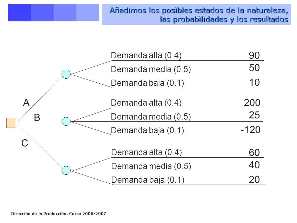 Añadimos los posibles estados de la naturaleza, las probabilidades y los resultados