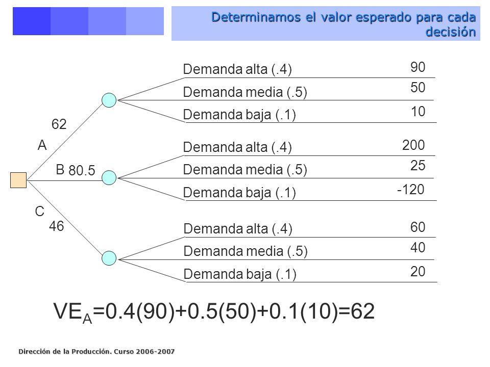 VEA=0.4(90)+0.5(50)+0.1(10)=62 90 Demanda alta (.4) 50