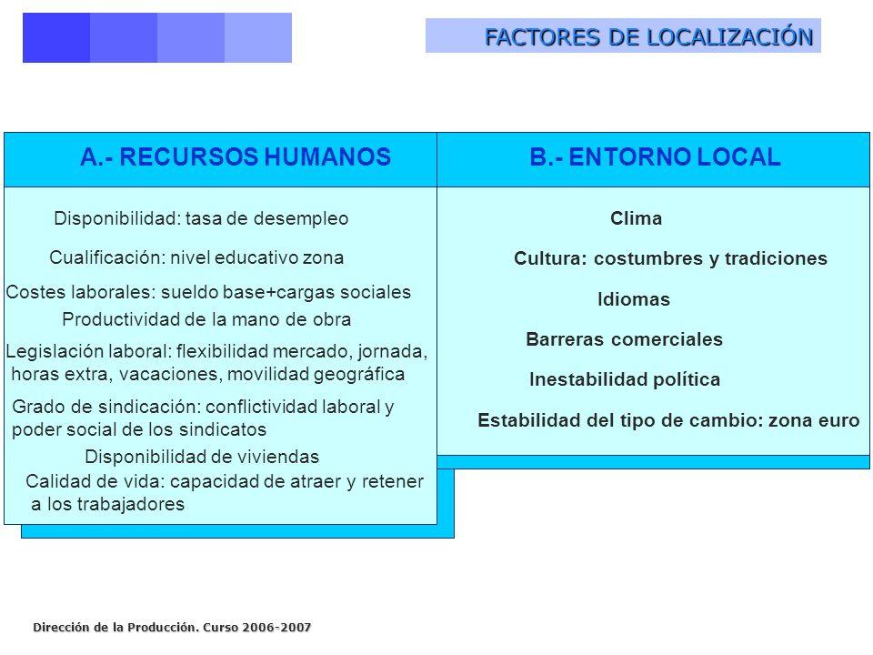 A.- RECURSOS HUMANOS B.- ENTORNO LOCAL FACTORES DE LOCALIZACIÓN