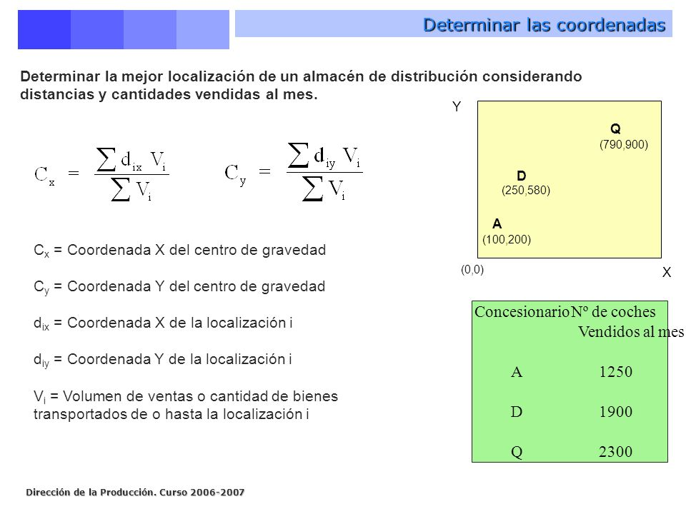 Determinar las coordenadas