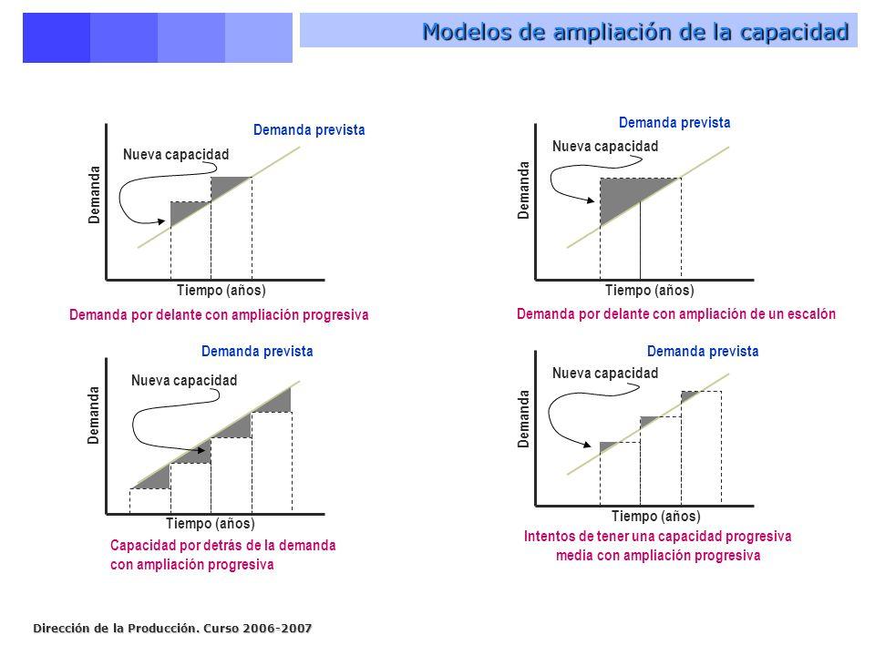 Modelos de ampliación de la capacidad