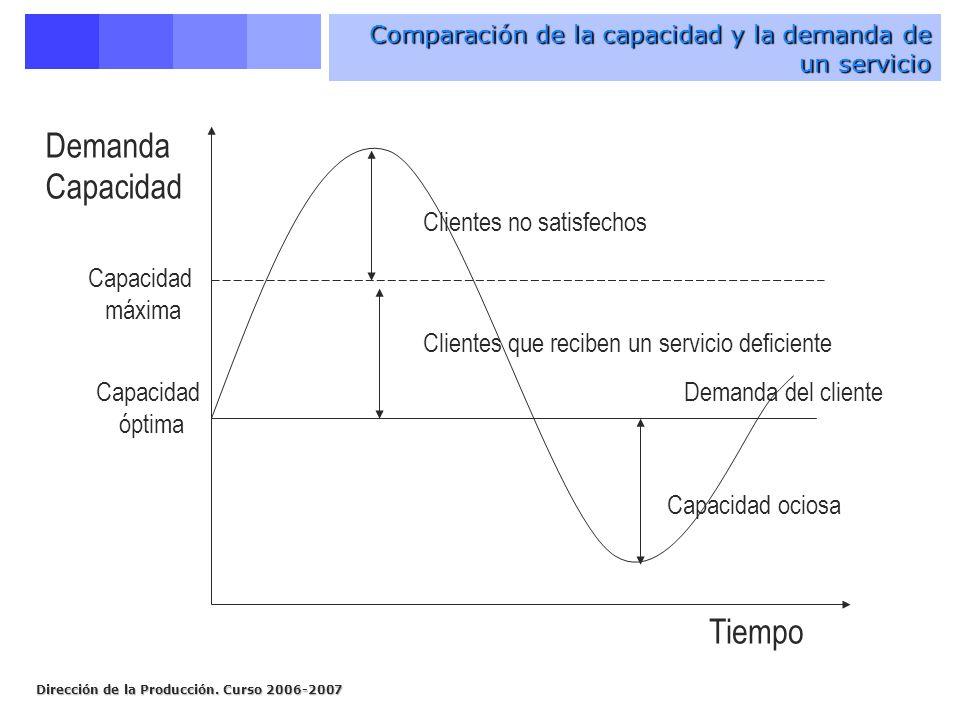 Comparación de la capacidad y la demanda de un servicio