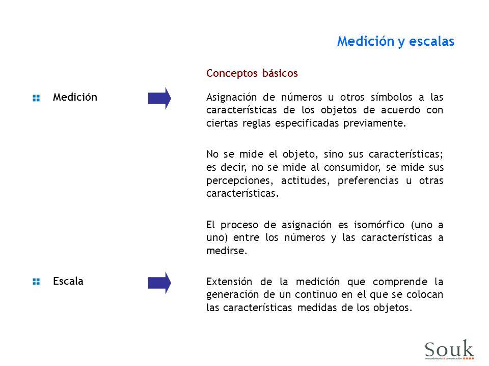 Medición y escalas Conceptos básicos Medición