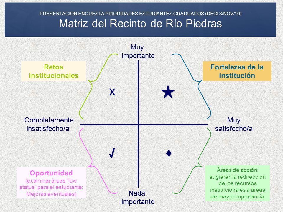 ★ √ X ♦ Muy importante Retos institucionales Retos institucionales