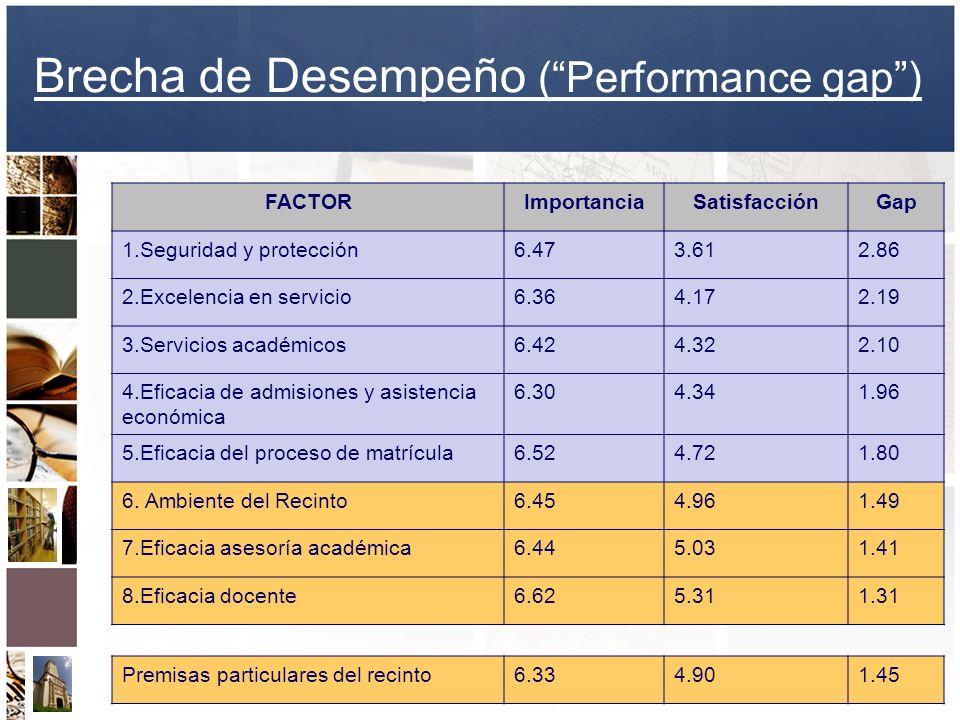 Brecha de Desempeño ( Performance gap )