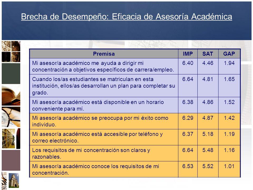 Brecha de Desempeño: Eficacia de Asesoría Académica